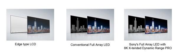 تلویزیون OLED سونی مدل تلویزیون سونی ۷۵ اینچ مدل 75X9500H