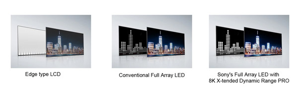 فناوری Full Array LED سونی 85Z8H