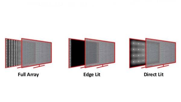 انواع نوردهی پس زمینه LED
