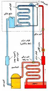 سیستم اواپراتور